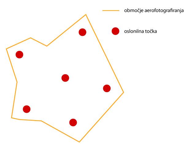 Oslonilne-tocke_razporeditev_SI